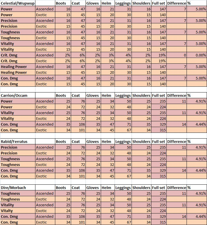 gw2-ascended-armor-stats-comparison-to-exotics