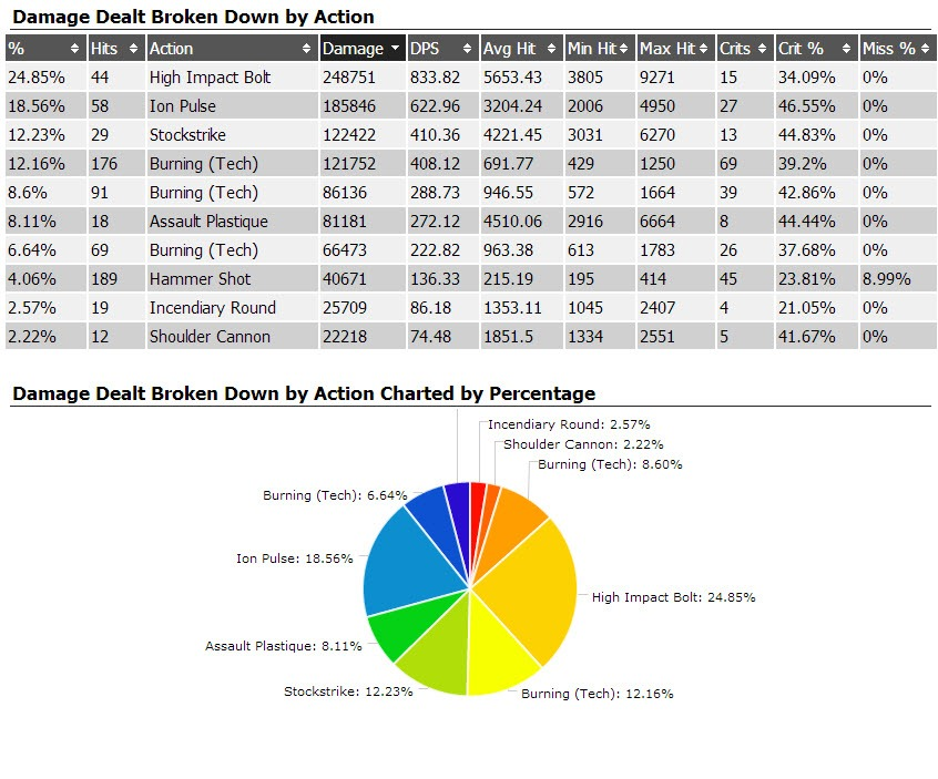 swtor-assault-specialist-vanguard-dps-class-guide-sample-parse-2