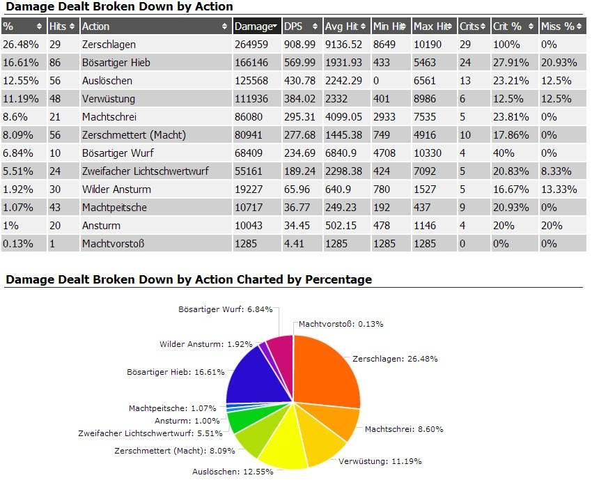 swtor-focus-sentinel-dps-class-guide-sample-parse