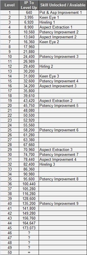 eso-enchanting-skills-chart
