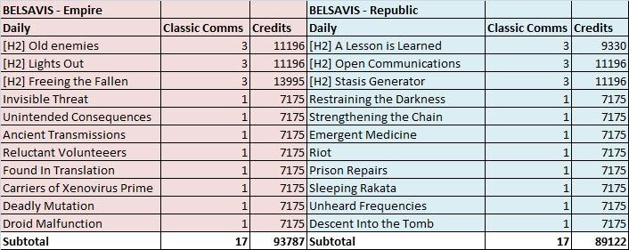 swtor-belsavis-dallies-credits