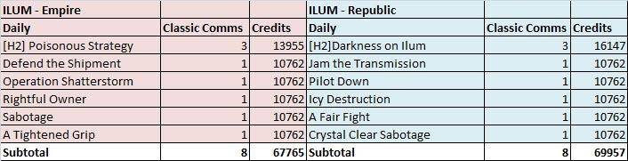 swtor-ilum-dallies-credits