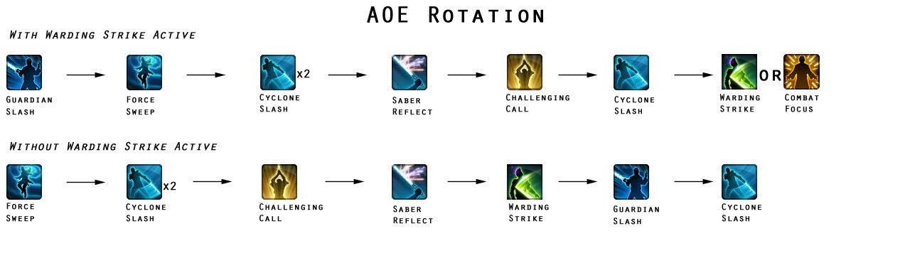 swtor-defense-guardian-aoe-rotation