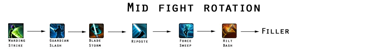 swtor-defense-guardian-midfight-rotation