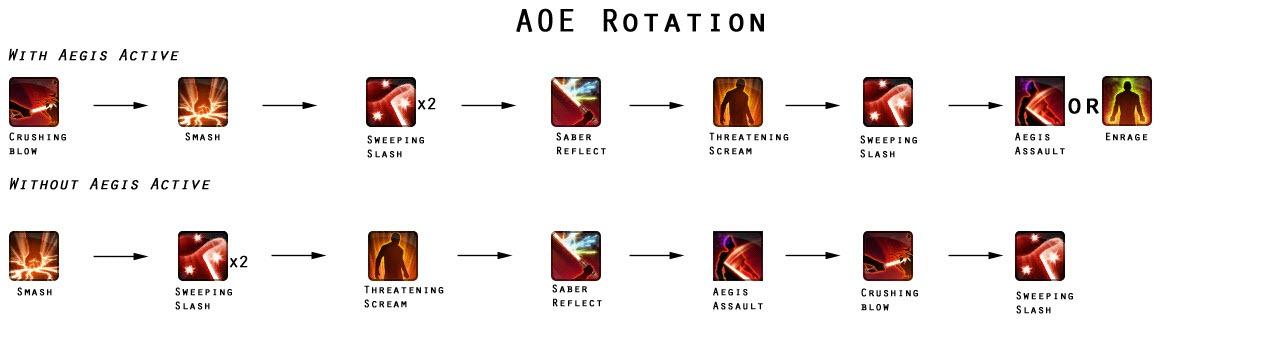 swtor-juggernaut-tanking-aoe-rotation