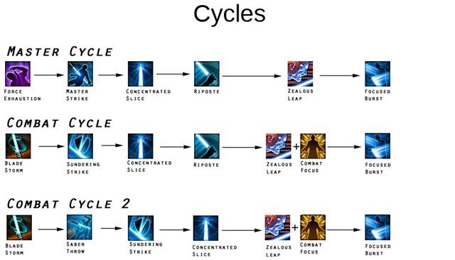 swtor-focus-guardian-cycles