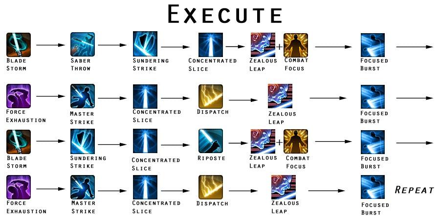 swtor-focus-guardian-execute