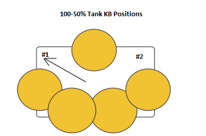 HM Blaster/Master - Phase 1 Tank Positions