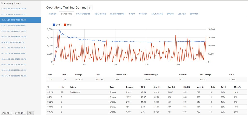 SWTOR Parsely–New Online Parsing Tool and Leaderboards by