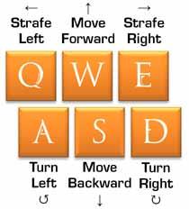Default movement keys