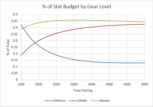 Shadow Tank Stat %s