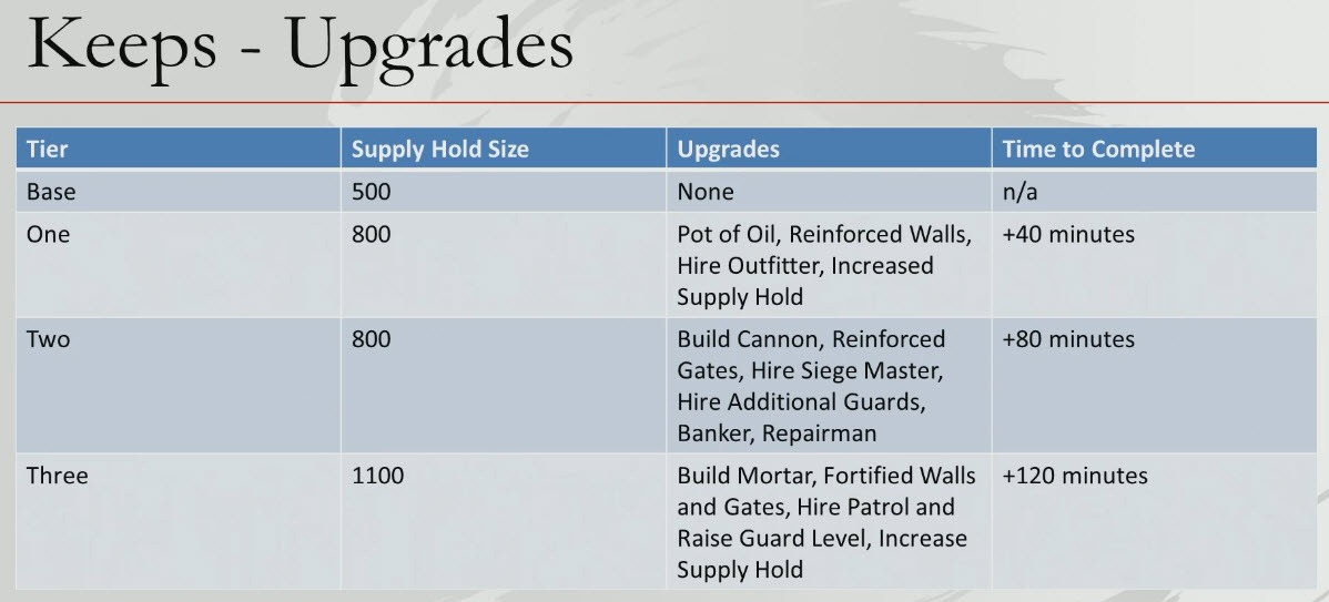 gw2-keep-upgrade-times