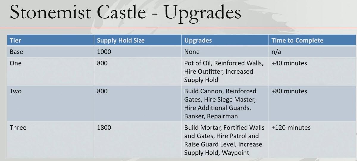 gw2-stonemist-castle-upgrade-times