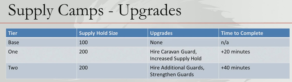 gw2-supply-camp-upgrade-times