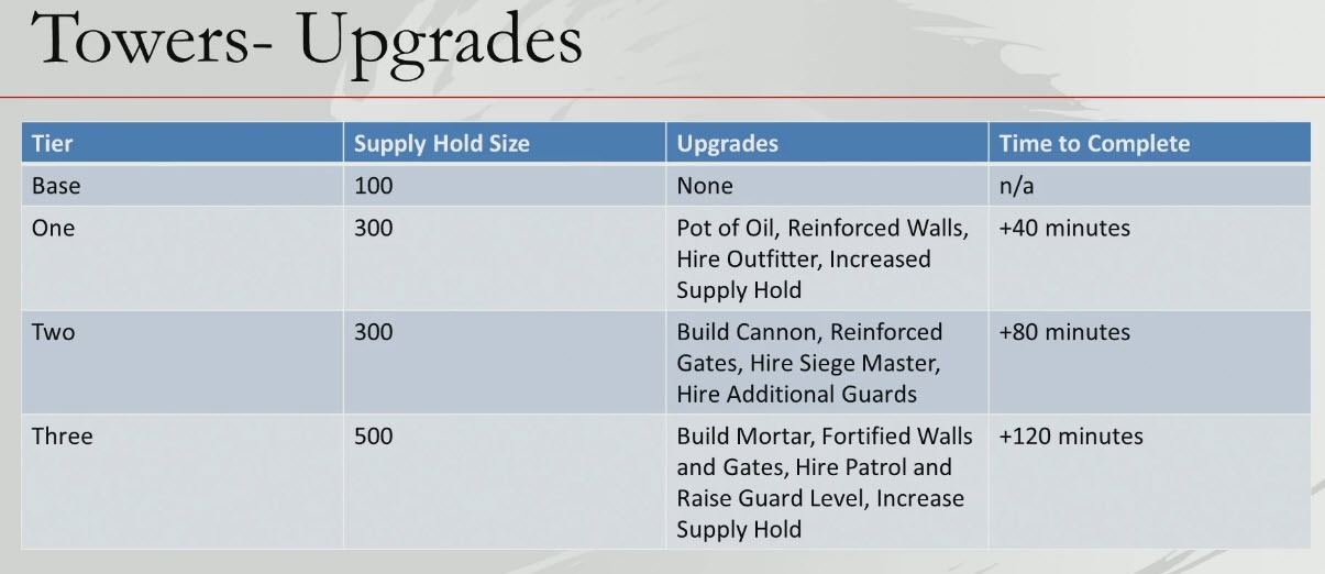gw2-tower-upgrade-times