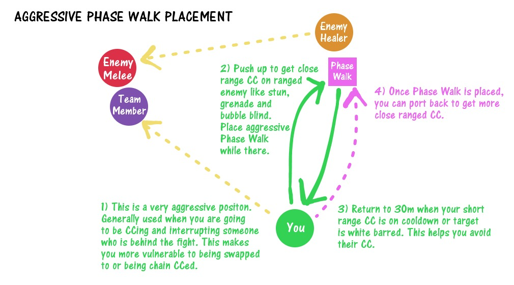 Aggressive Phase Walk Placement