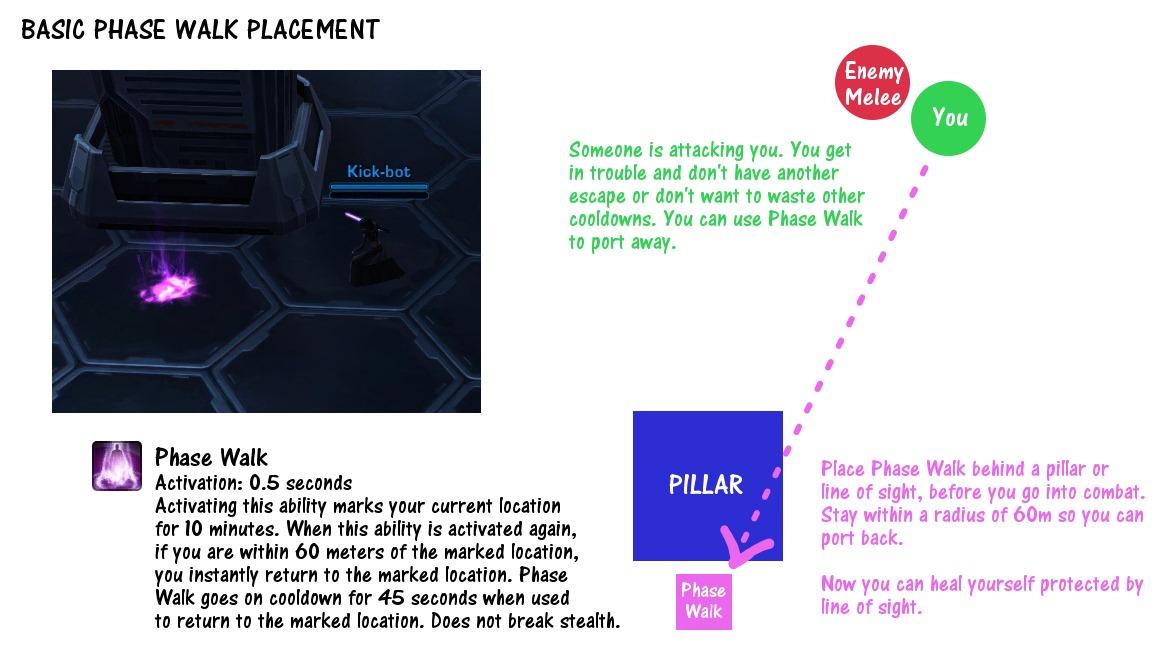 Basic Phase Walk Placement
