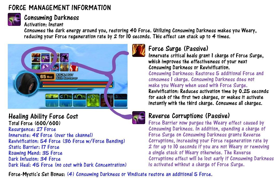 Force Management Information