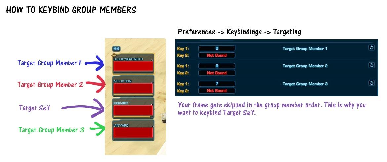How To Keybind Group Members