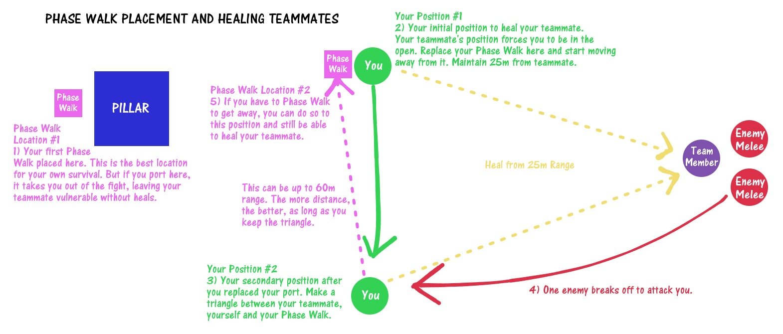 Phase Walk Placement and Healing Teammates