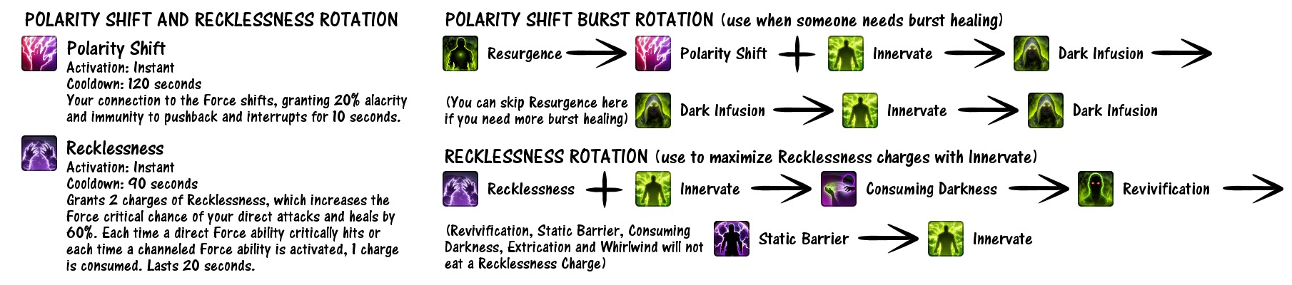 Polarity Shift and Recklessness Rotation