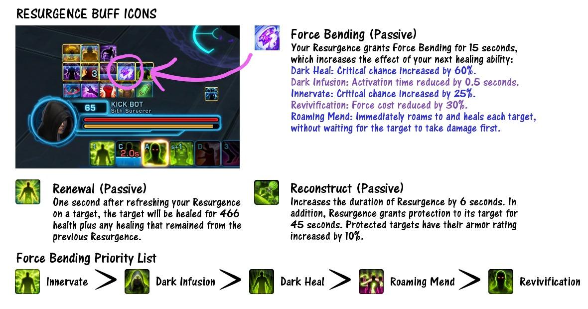 Resurgence Buff Icons
