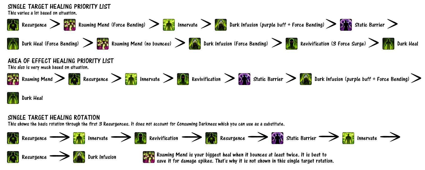 Rotation Healing Chart