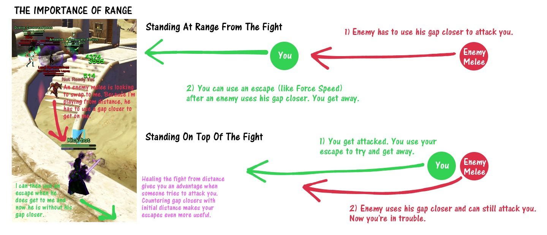 The Importance of Range