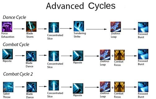 swtor-4.0-guardian-focus-advanced-cycles