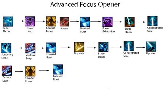 swtor-4.0-guardian-focus-advanced-opener
