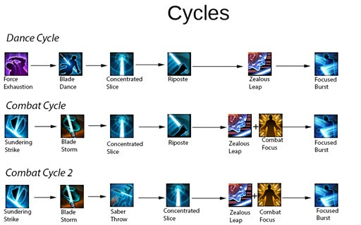 swtor-4.0-guardian-focus-cycle