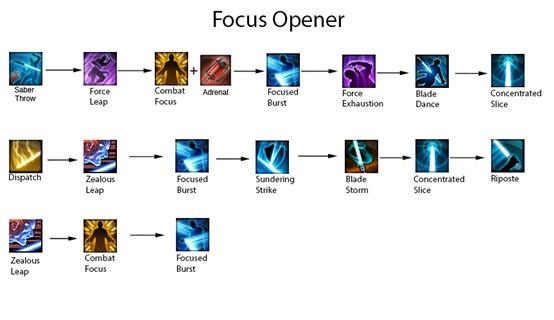 swtor-4.0-guardian-focus-opener
