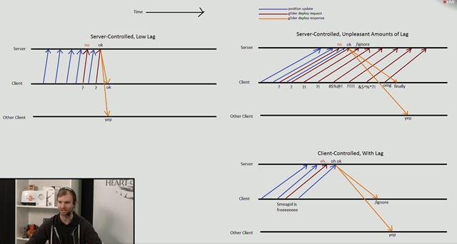gw2-glider-deployment-chart