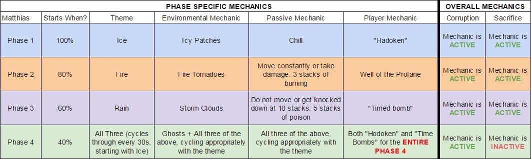 gw2-matthias-mechanics-chart