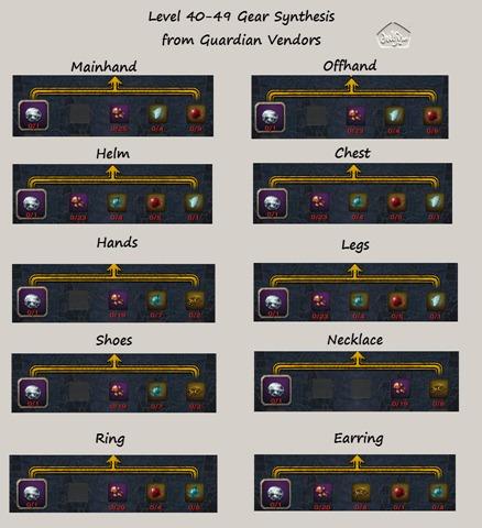 ro-gearing-guide-33