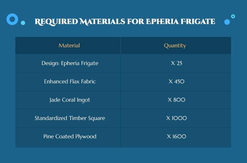 bdo-epheria-frigate-event-guide-2
