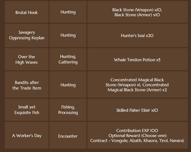 bdo-quests-of-fortune-event-guide-3