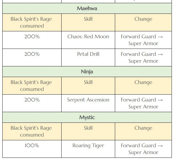 bdo-may-23-patch-notes-10