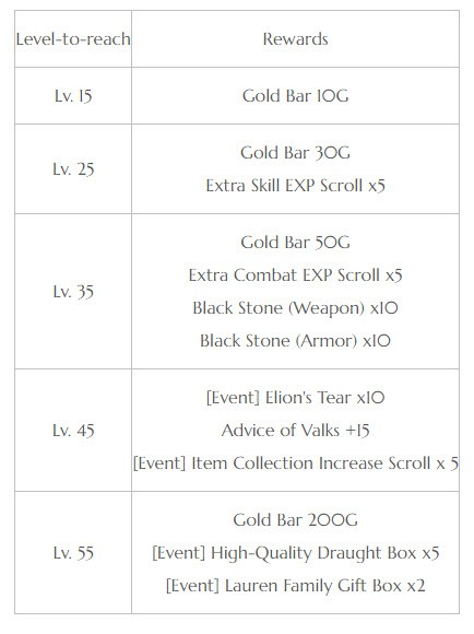bdo-may-23-patch-notes