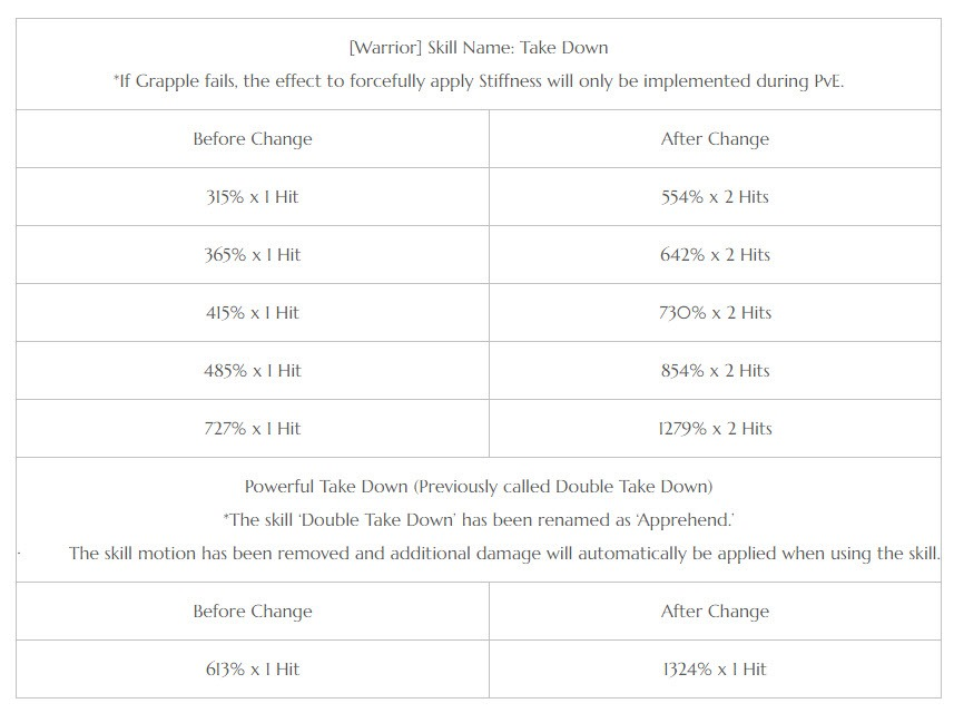 bdo-may-2nd-patch-notes-11