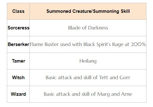 bdo-july-4-patch-notes