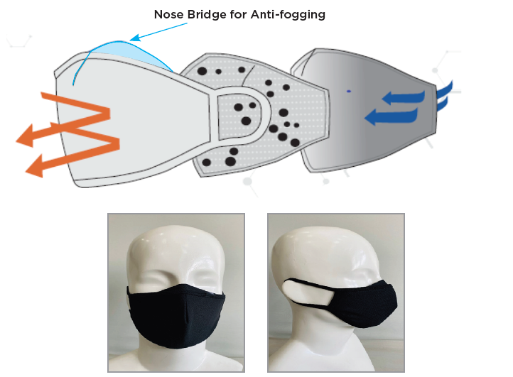 reusable face mask Remove term: face faceRemove term: mask maskRemove term: ppe ppeRemove term: cloth clothRemove term: breathable breathable