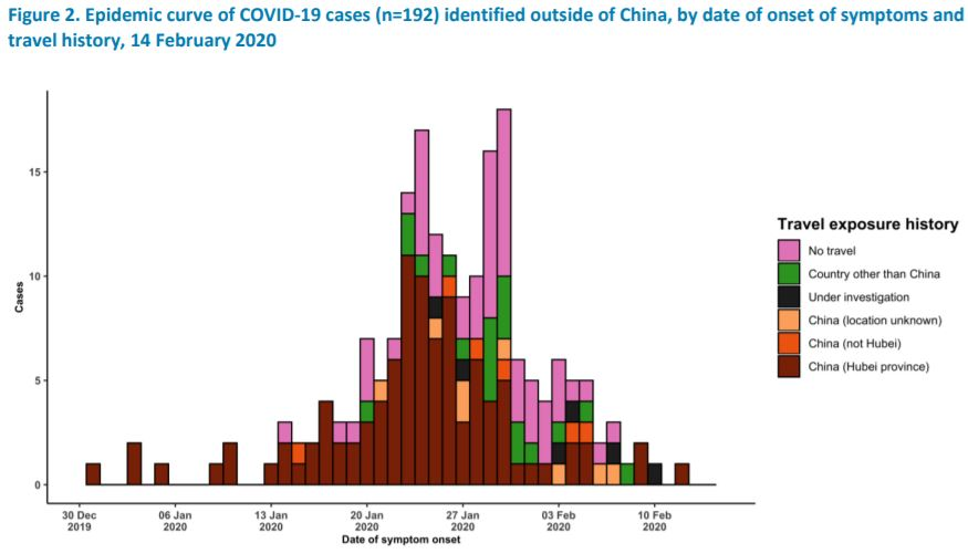 WHO-Coronavirus-incidence-outside-China-2.15.20