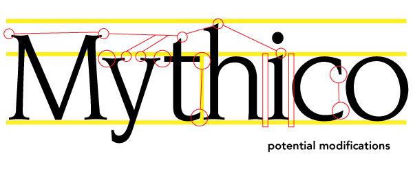 type refinement modification blueprint
