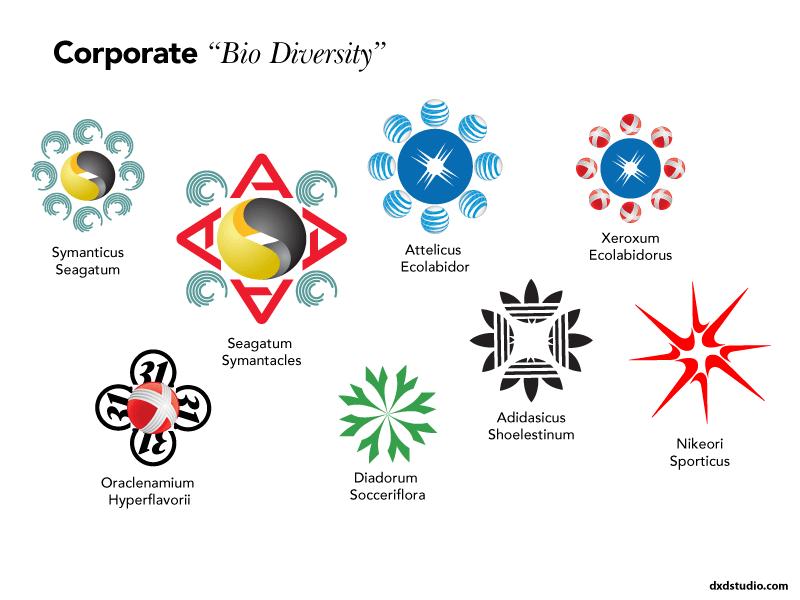 logoscapes corporate biodiversity