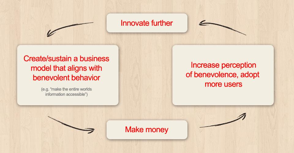 google benevolence feedback loop