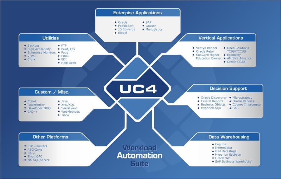 uc4_tree_diagram