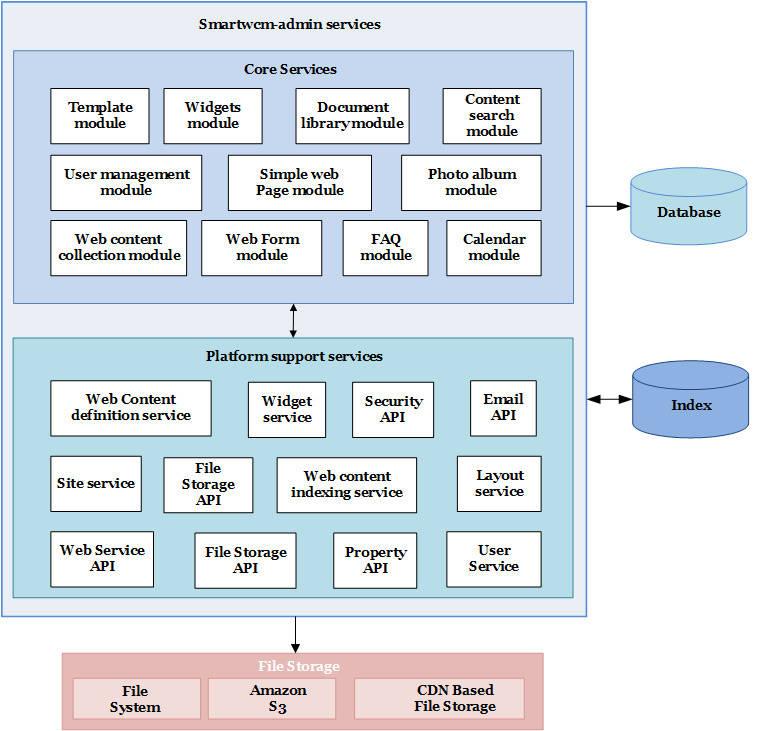 Smartwcm-Admin Services