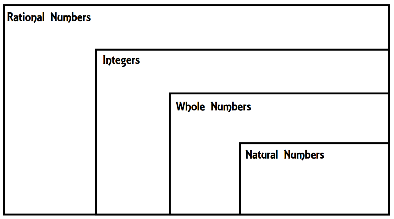 Worksheet Preview By Shannah Harrell Blended Worksheets Wizer