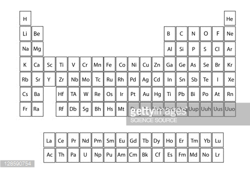 Worksheet preview by cat higgin blended worksheets wizer trends and predictions look at the periodic table below urtaz Image collections
